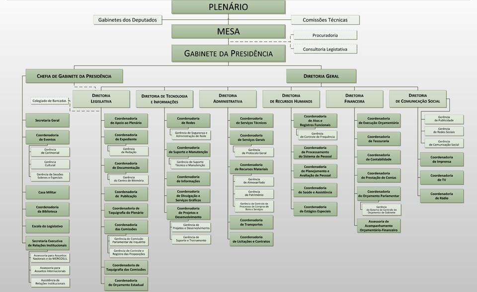Estrutura Organizacional da ALESC